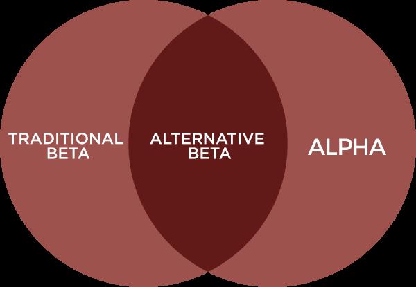 Traditional Beta vs Alternative Beta vs Alpha