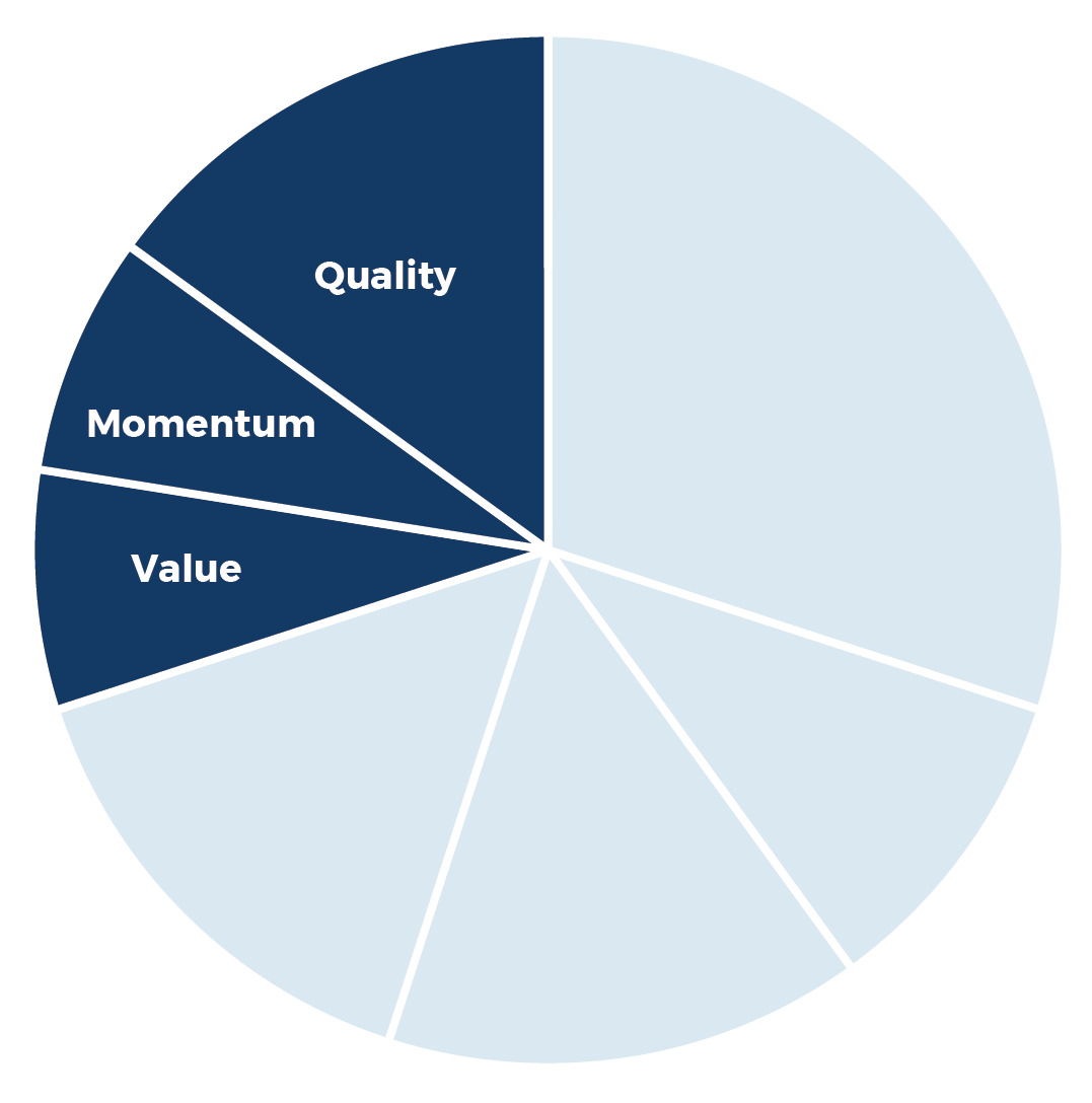 Quality, Momentum, Value